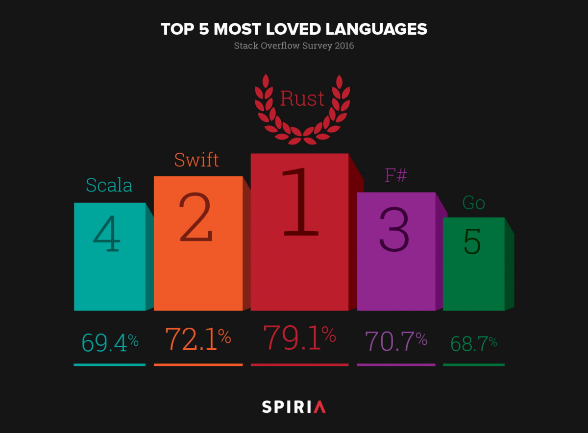 Most Loved Programming Languages, 2016