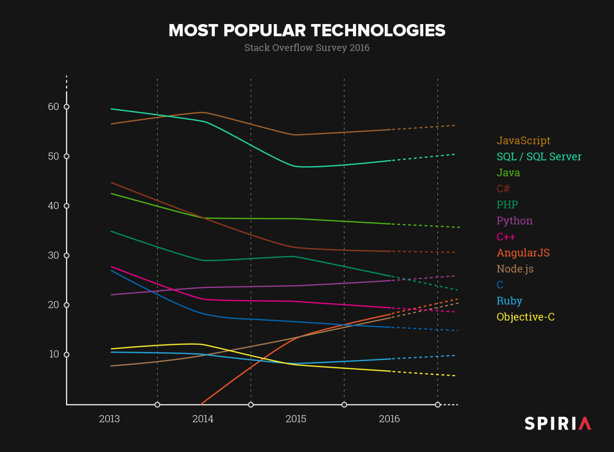 Most Popular Technologies, 2016