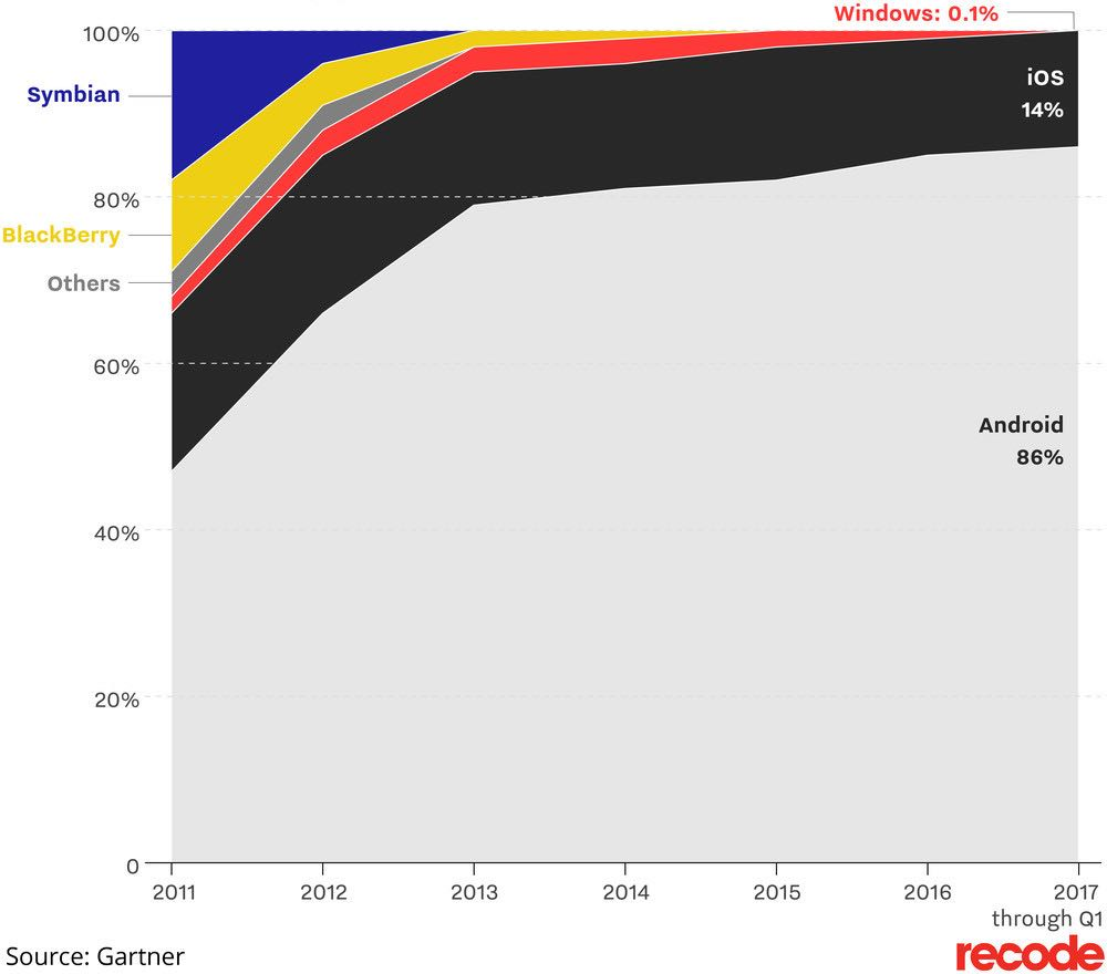 Mobile OS market share.