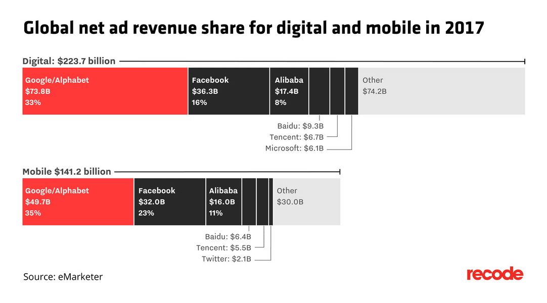 Net digital ad sales in 2017.