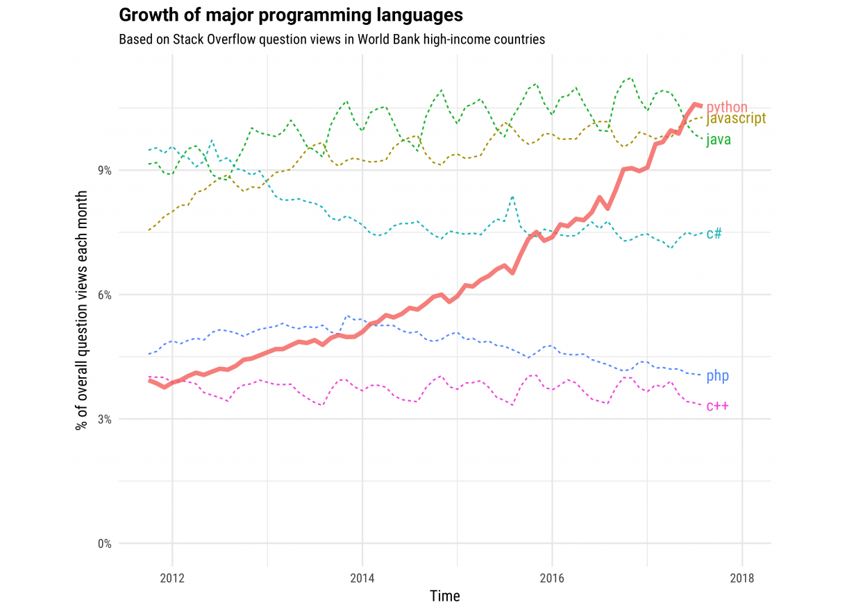Growth of languages.