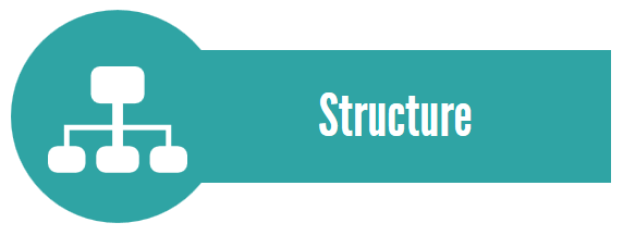Le type d'innovation structure