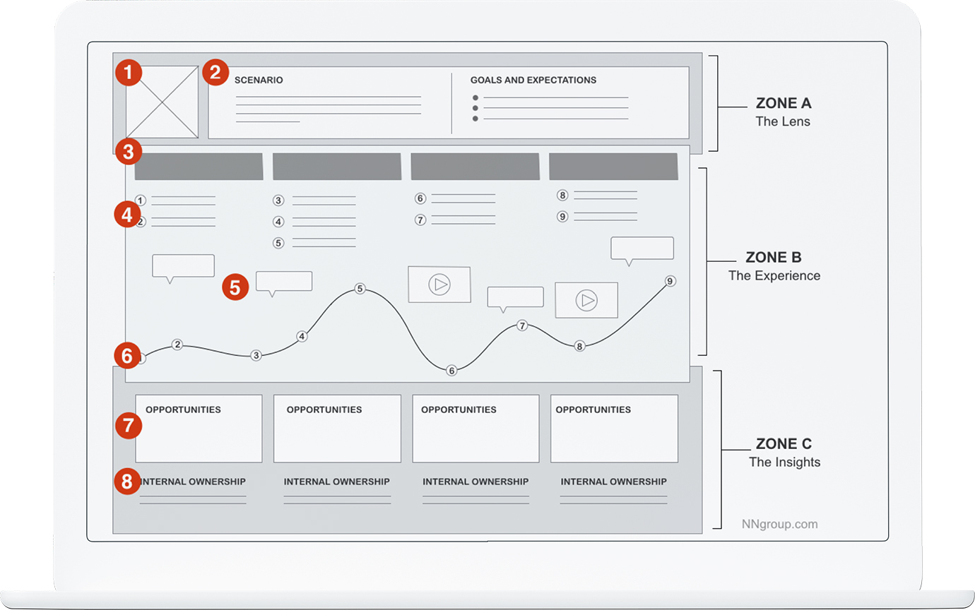 Image product - Customer Journey Mapping